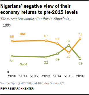 Nigerians' negative view of their economy returns to pre-2015 levels