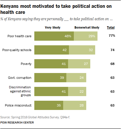 Kenyans most motivated to take political action on health care