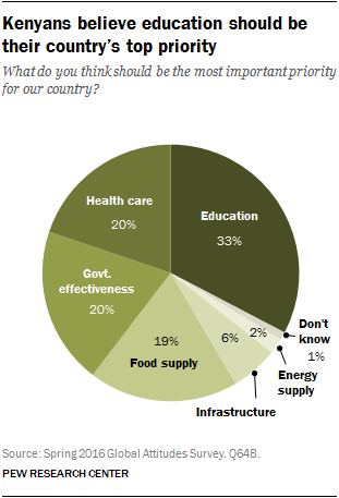 Kenyans believe education should be their country's top priority