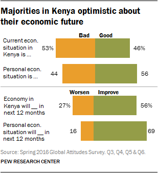 Majorities in Kenya optimistic about their economic future
