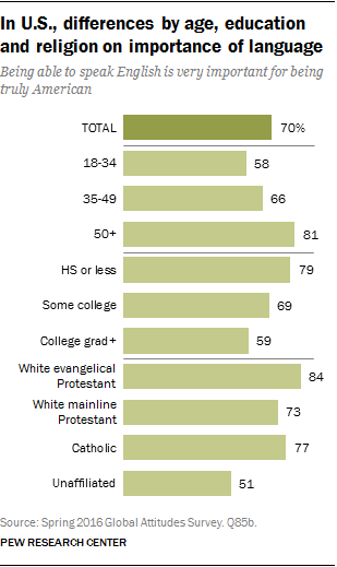 In U.S., differences by age, education and religion on importance of language