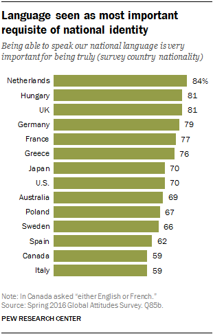 Language seen as most important requisite of national identity
