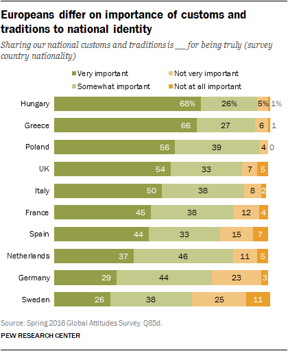Europeans differ on importance of customs and traditions to national identity