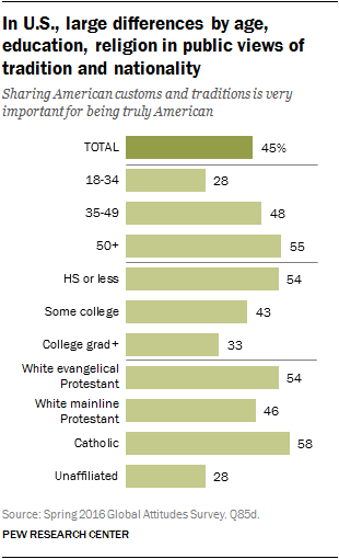 In U.S., large differences by age, education, religion in public views of tradition and nationality