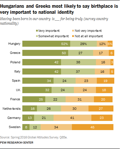 Hungarians and Greeks most likely to say birthplace is very important to national identity