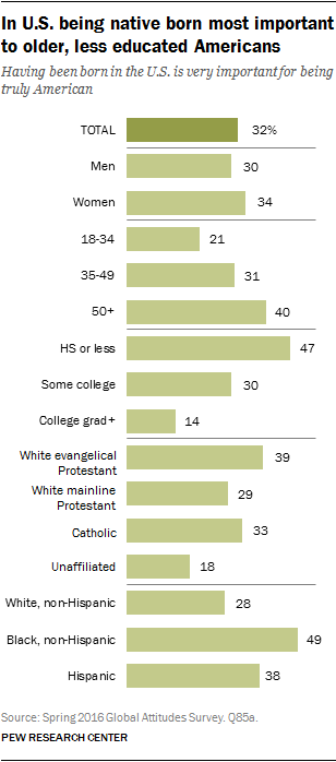 In U.S. being native born most important to older, less educated Americans