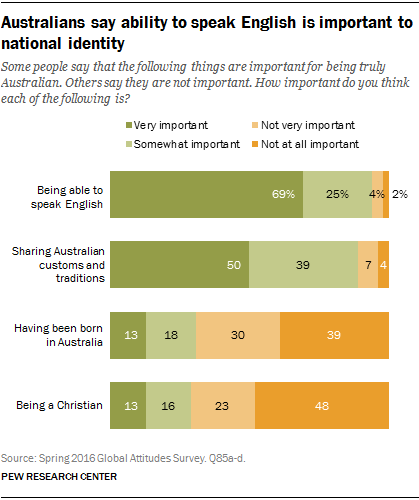 Australians say ability to speak English is important to national identity