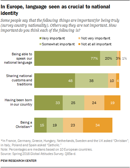 In Europe, language seen as crucial to national identity