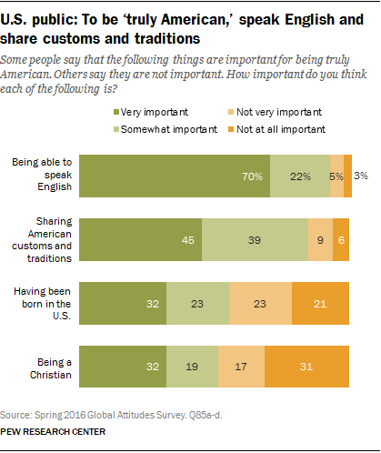 U.S. public: To be 'truly American,' speak English and share customs and traditions