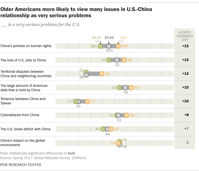 Older Americans more likely to view many issues in U.S.-China relationship as very serious problems