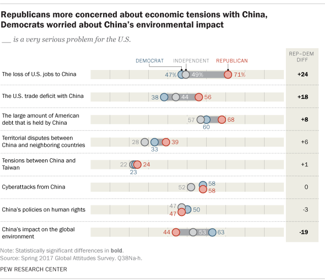 Republicans more concerned about economic tensions with China, Democrats worried about China's environmental impact