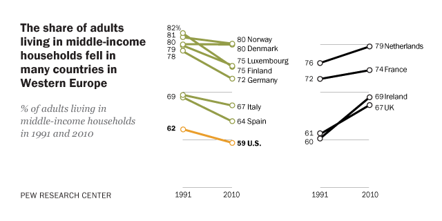middle class fortunes in western europe pew research center
