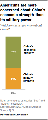 Americans are more concerned about China's economic strength than its military power