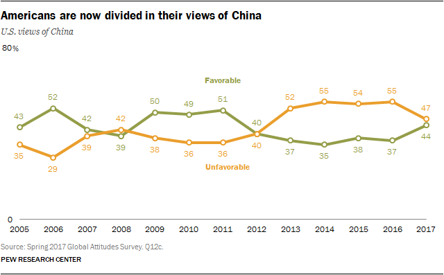 Americans are now divided in their views of China