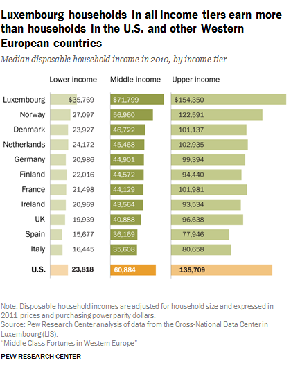 Luxembourg households in all income tiers earn more than households in the U.S. and other Western European countries
