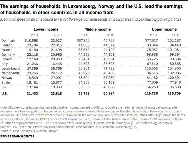The earnings of households in Luxembourg, Norway and the U.S. lead the earnings of households in other countries in all income tiers