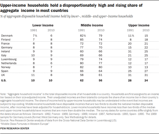 Upper-income households hold a disproportionately high and rising share of aggregate income in most countries