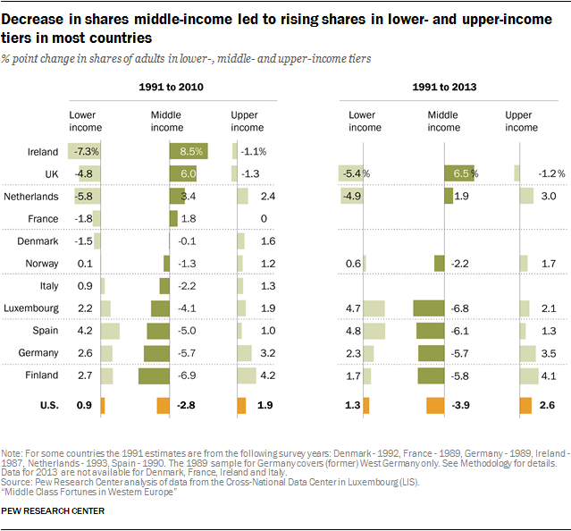Decrease in shares middle-income led to rising shares in lower- and upper-income tiers in most countries