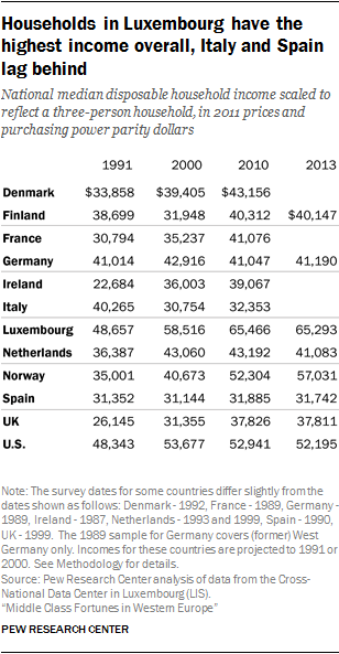 Households in Luxembourg have the highest income overall, Italy and Spain lag behind