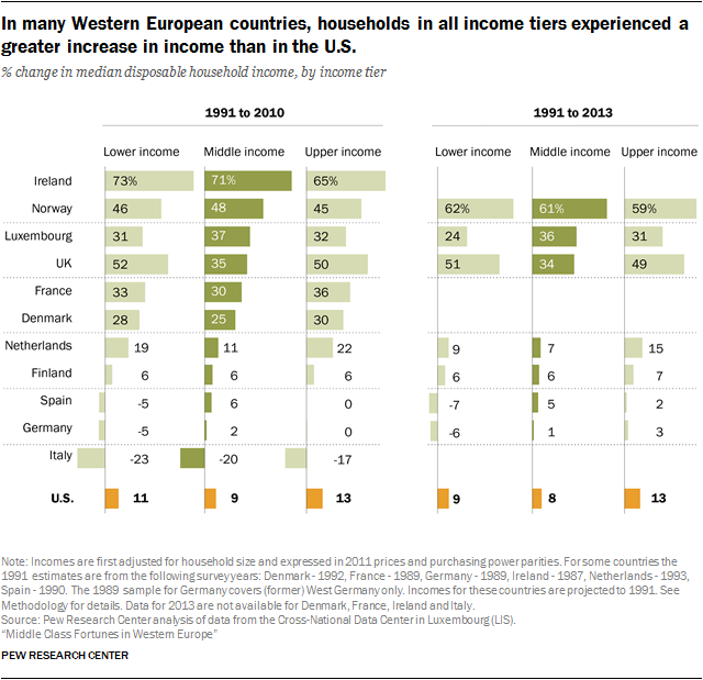 In many Western European countries, households in all income tiers experienced a greater increase in income than in the U.S.