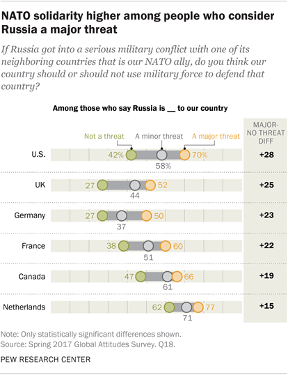 NATO solidarity higher among people who consider Russia a major threat