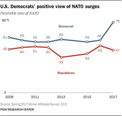 U.S. Democrats' positive view of NATO surges