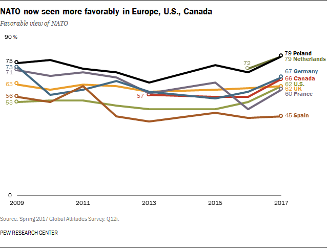 NATO now seen more favorably in Europe, U.S., Canada