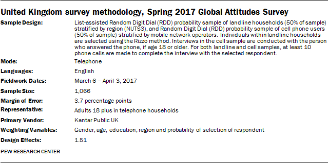 United Kingdom survey methodology, Spring 2017 Global Attitudes Survey
