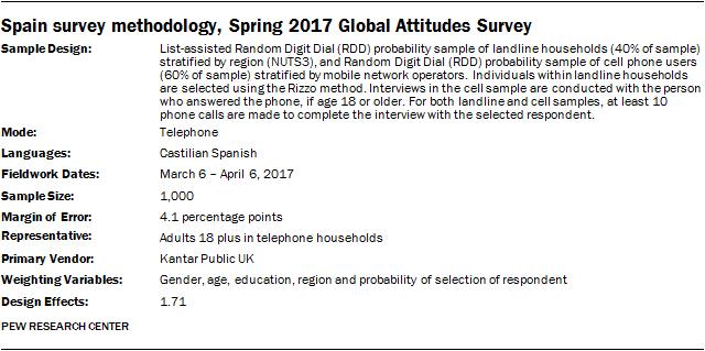 Spain survey methodology, Spring 2017 Global Attitudes Survey