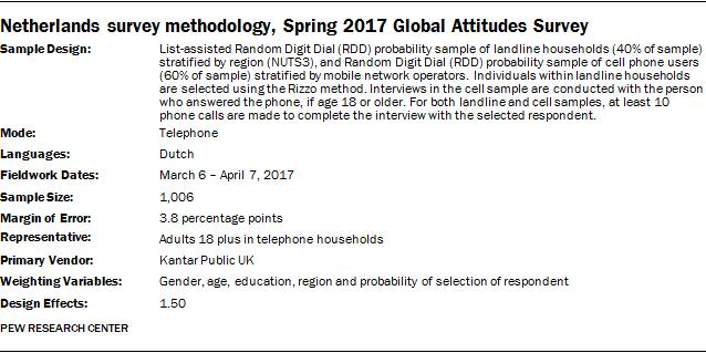 Netherlands survey methodology, Spring 2017 Global Attitudes Survey
