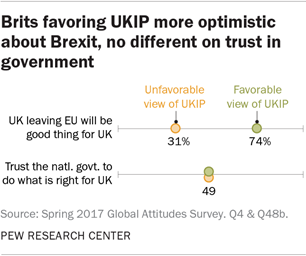 Brits favoring UKIP more optimistic about Brexit, no different on trust in government