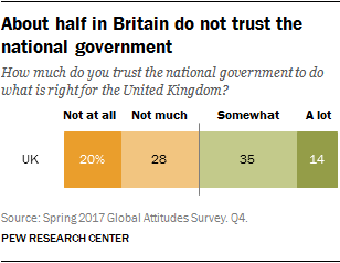 About half in Britain do not trust the national government
