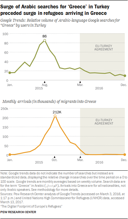 Surge of Arabic searches for 'Greece' in Turkey preceded surge in refugees arriving in Greece
