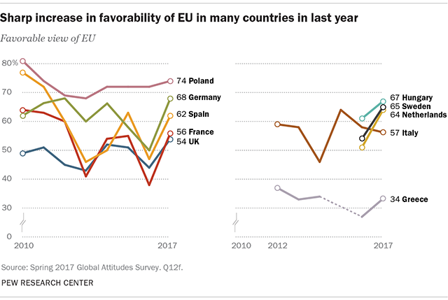 Sharp increase in favorability of EU in many countries in last year