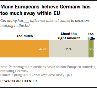 Many Europeans believe Germany has too much sway within EU