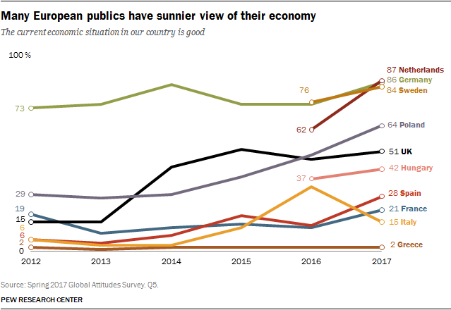 Many European publics have sunnier view of their economy