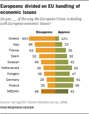 Europeans divided on EU handling of economic issues