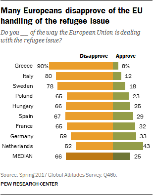 Many Europeans disapprove of the EU handling of the refugee issue