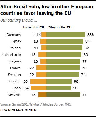 After Brexit vote, few in other European countries favor leaving the EU