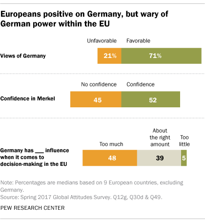 Europeans positive on Germany, but wary of German power within the EU