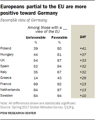 Europeans partial to the EU are more positive toward Germany