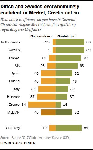 Dutch and Swedes overwhelmingly confident in Merkel, Greeks not so
