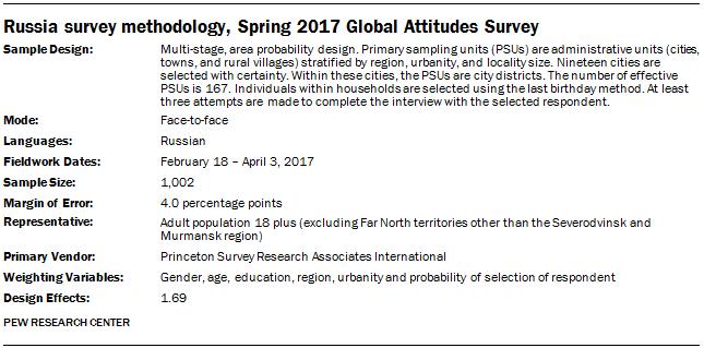 Russia survey methodology, Spring 2017 Global Attitudes Survey