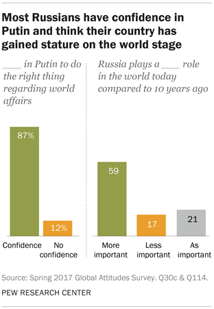 Most Russians have confidence in Putin and think their country has gained stature on the world stage
