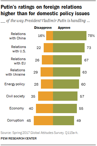 Putin's ratings on foreign relations higher than for domestic policy issues