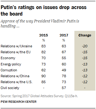 Putin's ratings on issues drop across the board