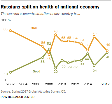 Russians split on health of national economy