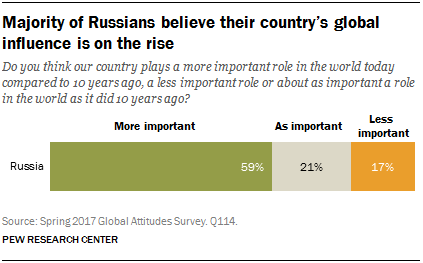 Majority of Russians believe their country's global influence is on the rise