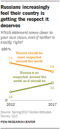 Russians increasingly feel their country is getting the respect it deserves