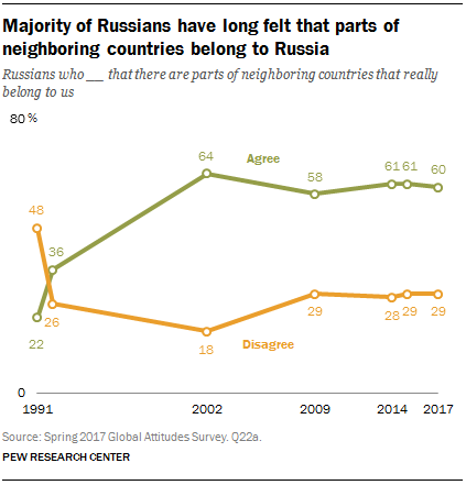 Majority of Russians have long felt that parts of neighboring countries belong to Russia
